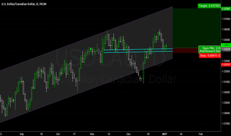 USDCAD: Nice bounce and long continuation USD/CAD