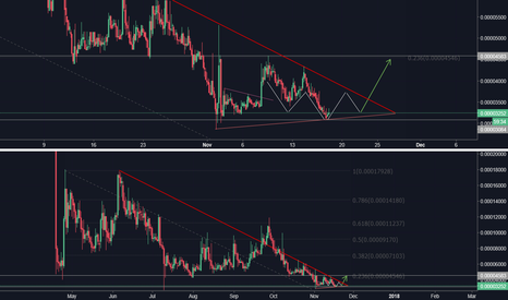 TRSTBTC: $TRST downtrend coming to an end?