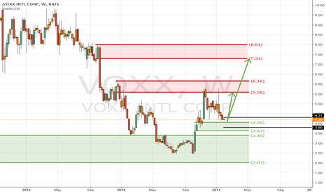 VOXX: voxx - potential long