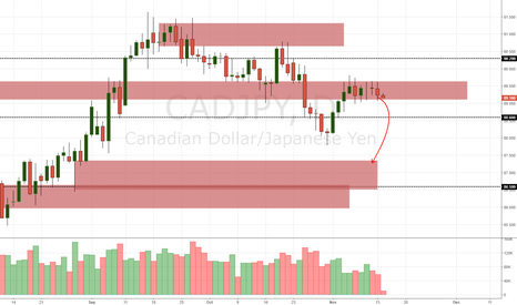 CADJPY: CAD/JPY Daily Update 14/11/17