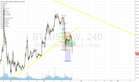 BTCUSD1W: Bitcoin may be dropping to $229