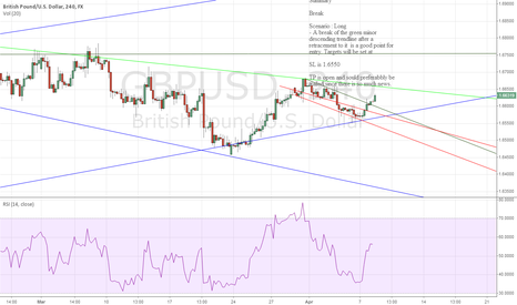 GBPUSD: Update to previous GBPUSD chart form last week #forex #trading