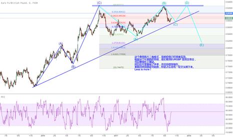 EURGBP: EURGBP:大三角空单还等等候,目前根据趋势线做多
