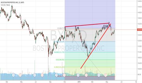 BXP: Boston Proporties Inc.