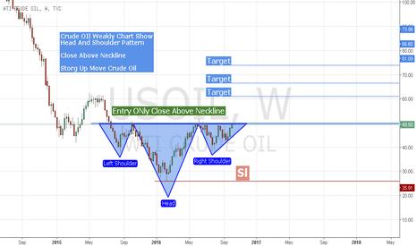 USOIL: Crude Oil Wait 4 Confirmation Buy Side