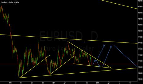 EURUSD: EURUSD Bounce Within Wedge Then **LONG** On Break