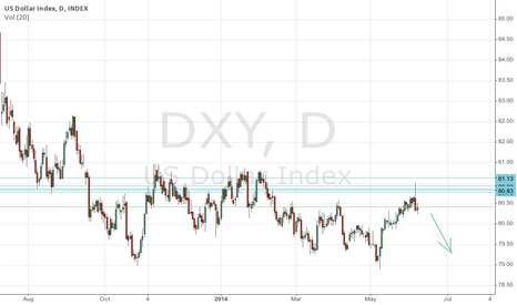DXY: Another test or we can go strait down from there.