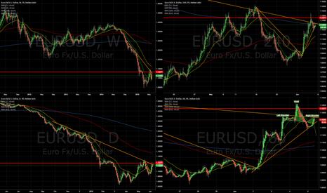 EURUSD: EURUSD takes a turn to downside