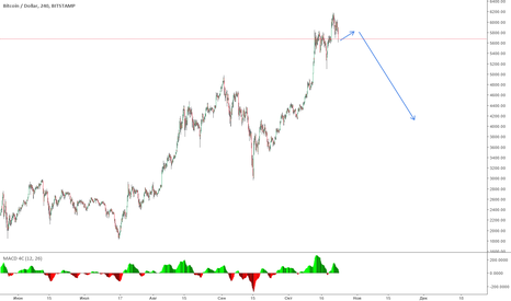 BTCUSD: Huge move down for BTC possible?