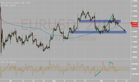 EURUSD: EURUSD Short - Bearish Divergence
