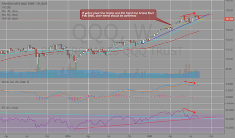 QQQ: pivot line and RSI