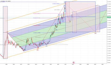USDMXN: Downtrend - starting the c-wave up to 15.5