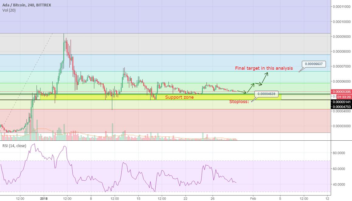 Cardano analysis: 30% profit target.