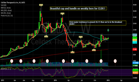CLDX: $CLDX weekly Cup and Handle Formation !