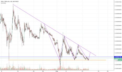 ADABTC: ADA theading for 4400sat?