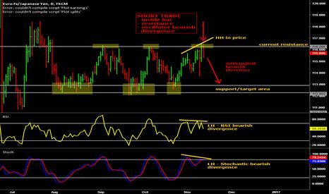 EURJPY: Potential short trade on EUR/JPY