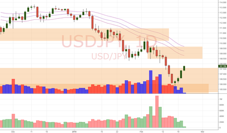 USDJPY: USD/JPY Daily Update (21/2/18)