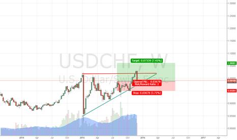 USDCHF: Beginning of Trend