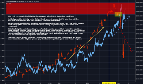US10Y: US10y De-correlation with SPX (Yield > 2.8% is SPX danger-zone?)