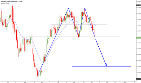 AUDUSD: REVERSAL PATTERN:DOUBLE HIGH ON DAILY CHART