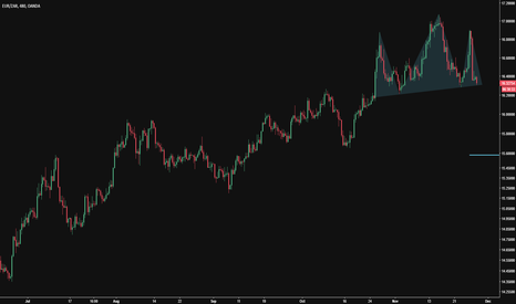 EURZAR: Head and Shoulders