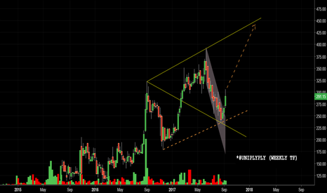 UNIPLY: #UNIPLY INDUSTRIES--WEEKLY TF ---IN  WOLFE WAVE....