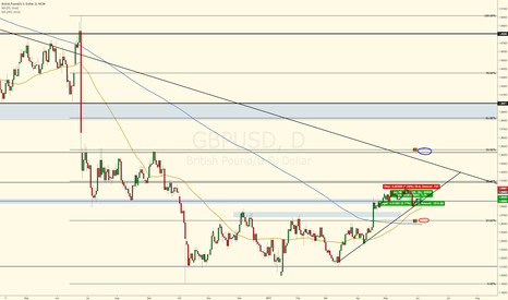 GBPUSD: UK Elections and its Aftermath Market Direction