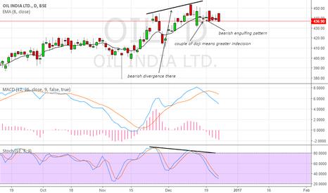 OIL: short the stock