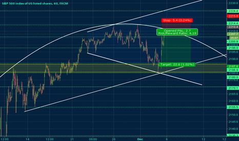 SPX500: S&P 500 Index Curve Analysis