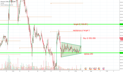 ETHUSD: ethusd diagonal breakout trade setup