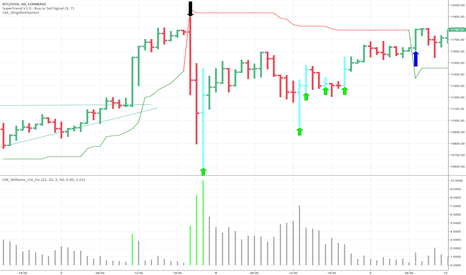 BTCUSD: How To Day Trade Bitcoin While Still Holding Long