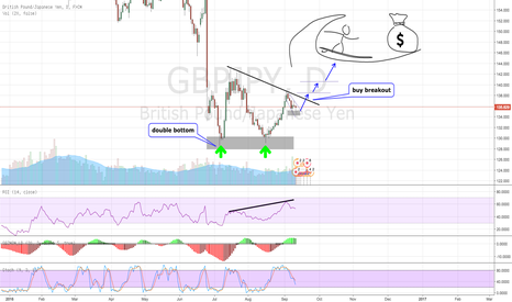 GBPJPY: Ride the GBP/JPY wave
