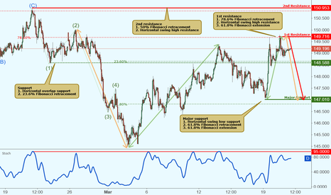 GBPJPY: GBPJPY reacted off resistance, potential drop!