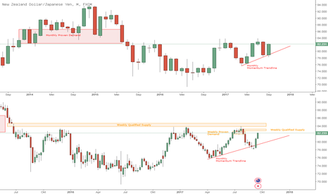 NZDJPY: NZDJPY menghampiri weekly qualified supply