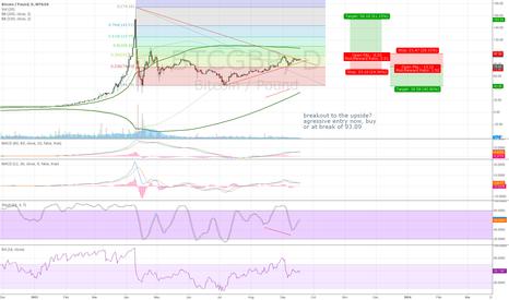 BTCGBP: bitcoin analysis