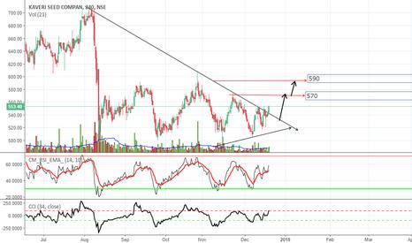 KSCL: kaveri seed company ,long