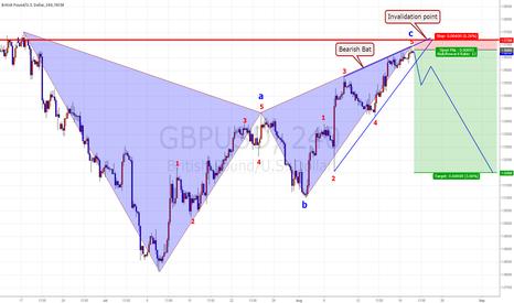 GBPUSD: GBP/USD Bearish Bat ,  Swing Plan