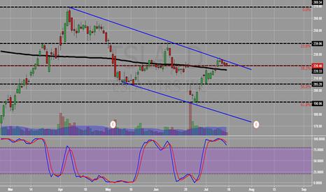 TSLA: TSLA Medium Term Short - Next leg down from the bearish trend