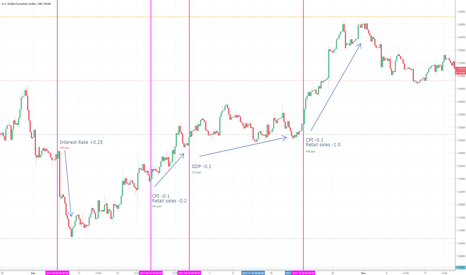 USDCAD: Waiting for potential USDCAD trade following macroeconomic data