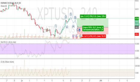 XPTUSD: Ждем коррекции платины и открываем длинную позицию