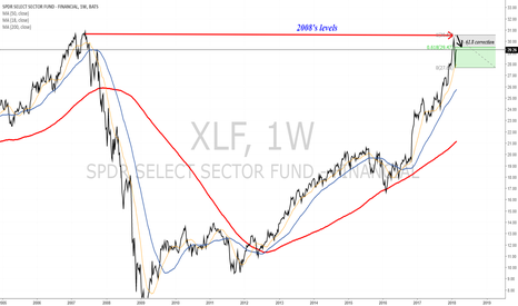 XLF: Financials about to complete 61.8 correction