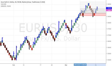 EURUSD: Traditional Renko Charts Shifting March 18 2014