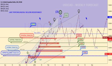 USDCAD: USDCAD - Weekly Forecast!