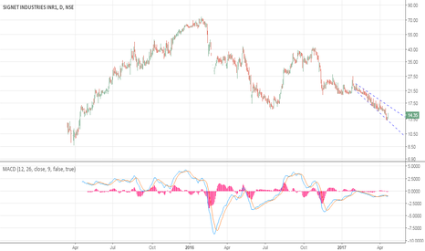SIGNET: Signet Industries: Bullish Divergence