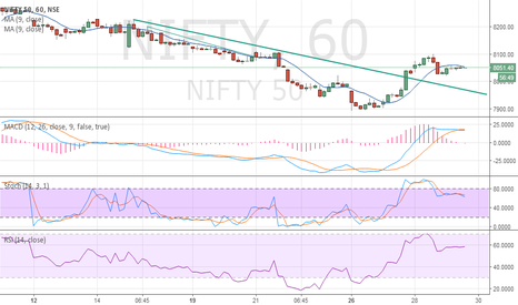 NIFTY: buy nifty sl 8020 tgt open