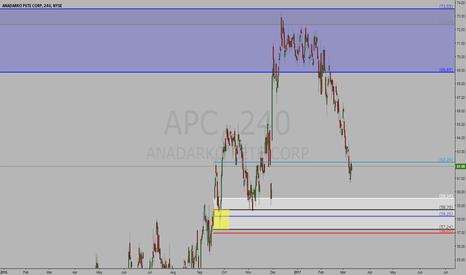 APC: Long Trade on APC