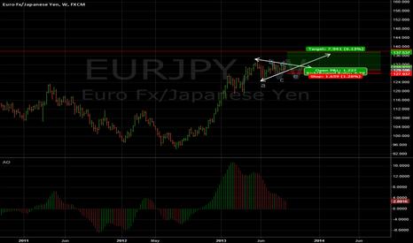 EURJPY: triangle on Eur jpy