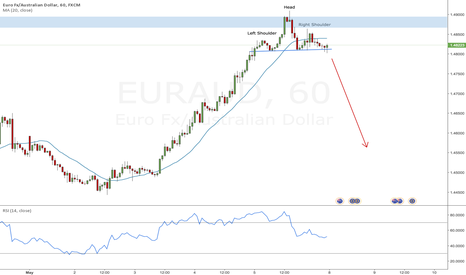 EURAUD: Potential short reversal with H&S on EURAUD