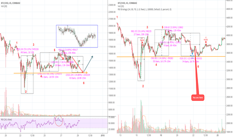 BTCUSD: Easy Daily 10-20% Best time to Grow your account with Day Trades