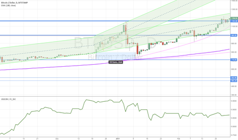 BTCUSD: [unpublished] start of the year